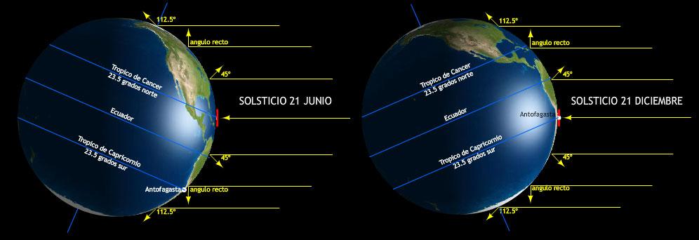 Rayos perpendiculares del sol incidiendo en el mediodia de los tropicos en los solsticios
