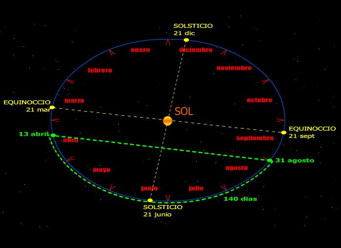 El Sol en el punto de cruce del infinito Puntos-alef-analema